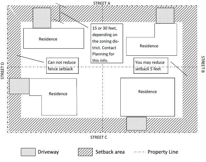 Fences & Walls - City of Turlock (Building in Turlock